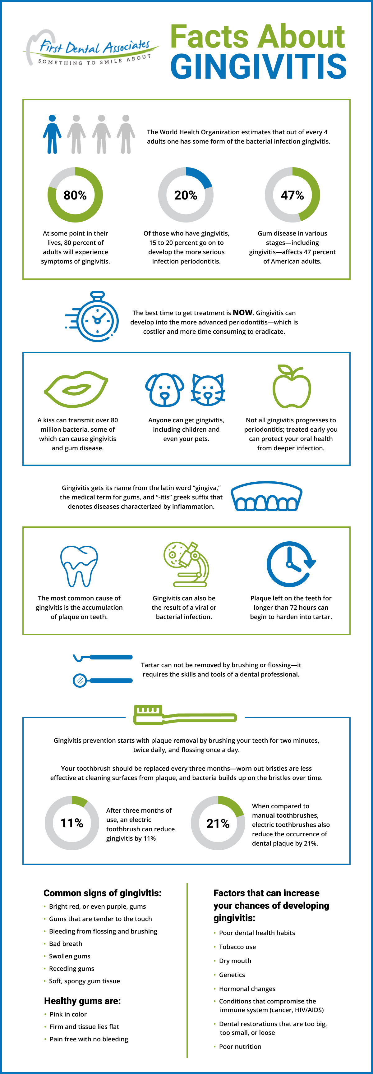 Visual Infographic about Gingivitis